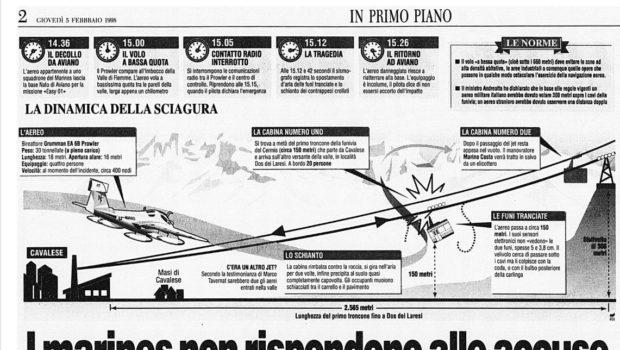 Vent'anni fa, una strage americana in Italia